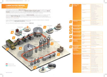 Lubricantes de Industria Azucarera- Page 1