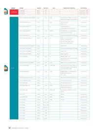 Catálogo de Lubricantes Vehículos Ligeros
